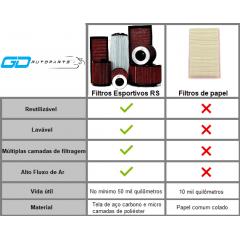FILTRO DE AR ESPORTIVO INBOX RS FORD RANGER 2.2/3.2 VERMELHO
